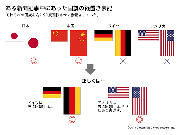 国旗の縦置き表示