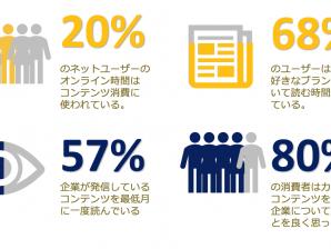 コンテンツ配信の重要性:デジタルコミュニケーションがもたらすコンテンツを通したブランド作り